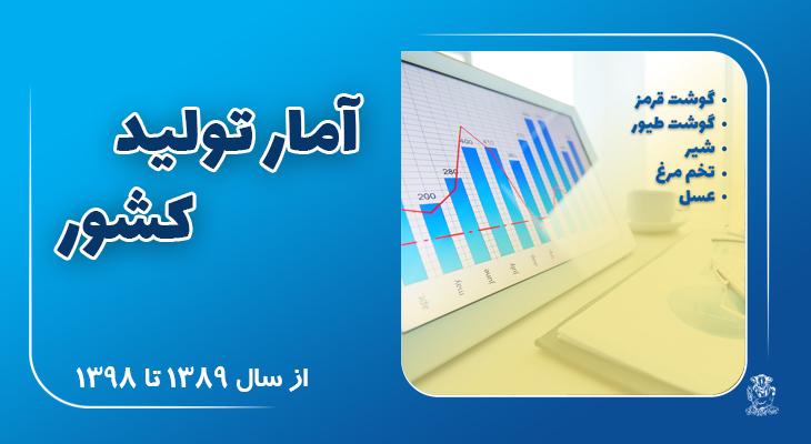 آمار تولید دامی کشور